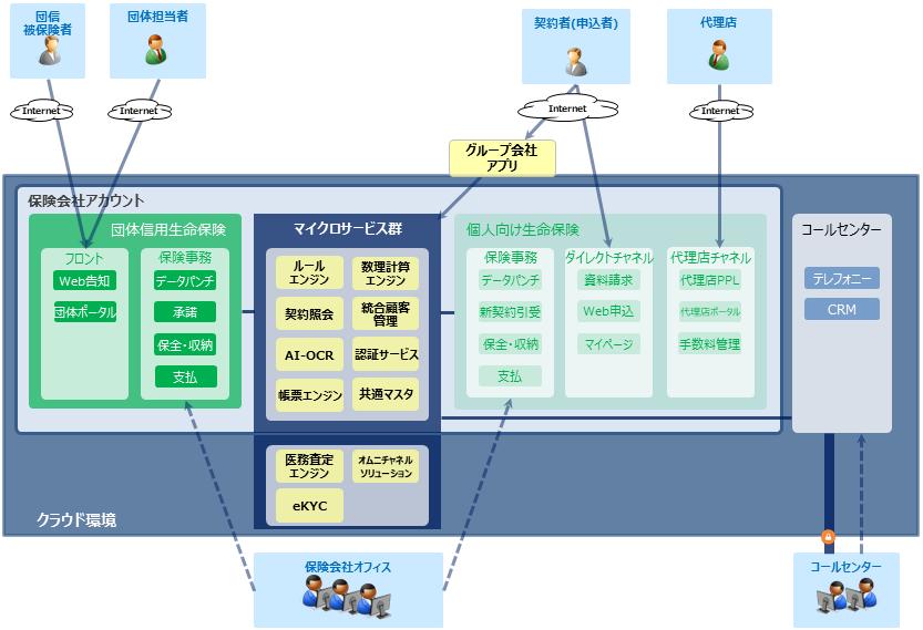 マイクロサービスによる保険システムの全体構成例