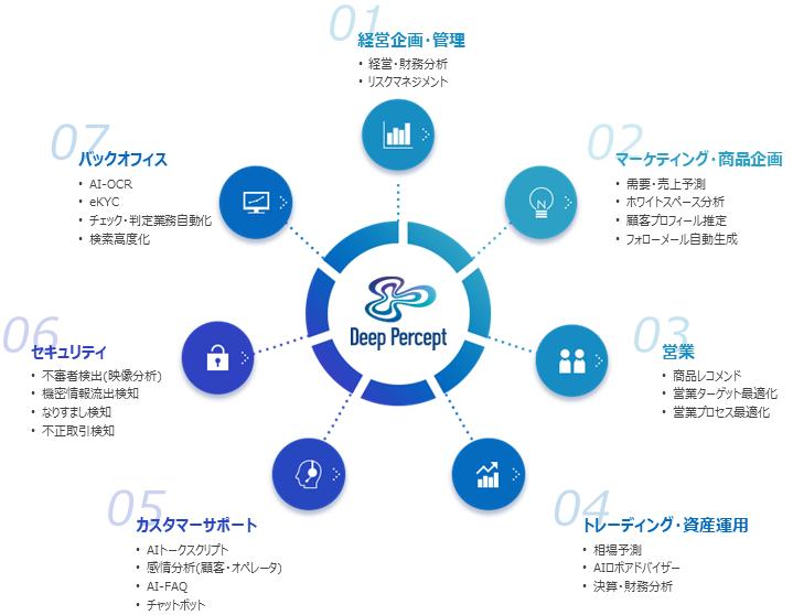企業活動におけるAI活用領域